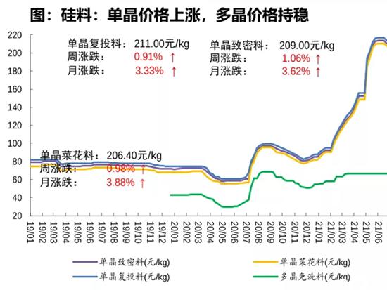 疯狂的硅料:有企业利润暴增705倍,有拖鞋生产商跑步入场,价格或破10年高点