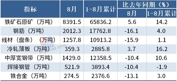 统计局:8月中国钢筋产量为2012.3万吨,同比降16.1%