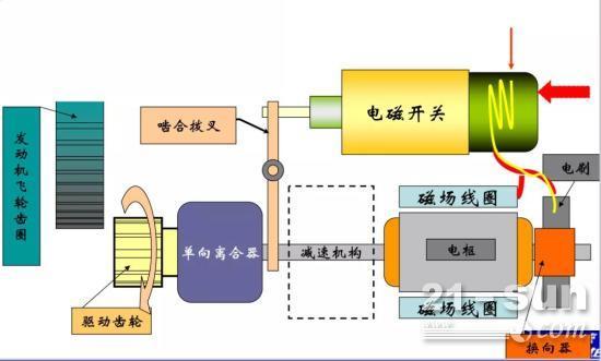 维保 | 高空作业平台 柴油机启动马达简析