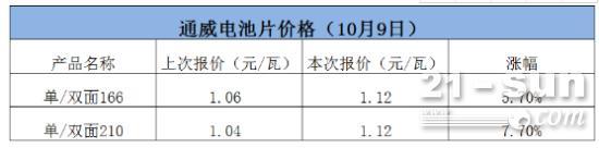 硅料硅片涨价后,通威电池也涨价了!