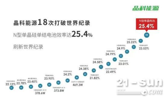 晶科能源N型电池效率突破25.4%!一年连刷四次世界纪录!
