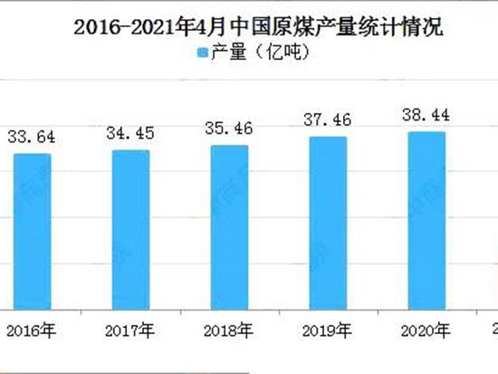 煤炭产量恢复增长带动煤机需求增长,2021年中国煤机发展预测