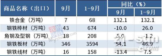 海关总署:9月中国出口板材346万吨,同比增54.1%