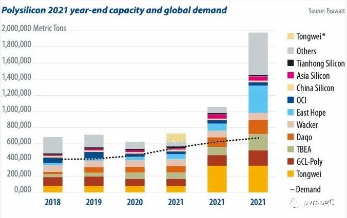 2021年底多晶硅的产能状况和全球需求